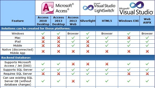 Comparison of Microsoft Access, LightSwitch and Visual Studio Platforms for Database Developers