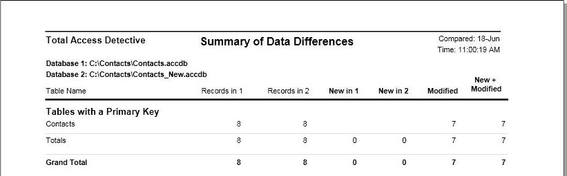 Sample Reports Of Microsoft Access Database And Object Comparison