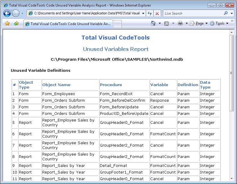 Unused Variable Analysis of Total Visual CodeTools for