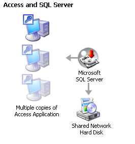 When and How to Upsize Microsoft Access Databases to SQL Server